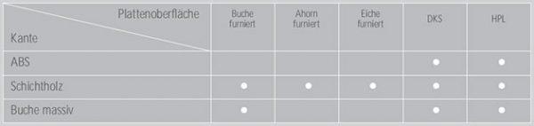 Konferenztische - Plattenoberfläche und Kkantenausführungen